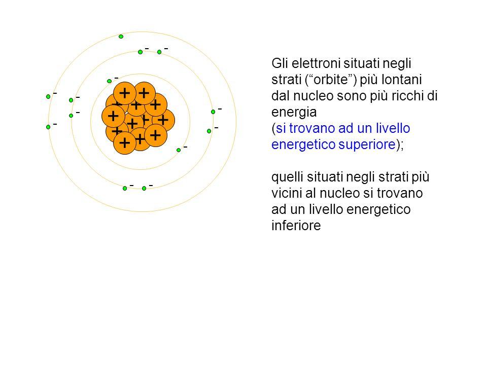 """+ - - + + - ++ - - + - + - + - + - + - + - + - + Gli elettroni situati negli strati (""""orbite"""") più lontani dal nucleo sono più ricchi di energia (si t"""