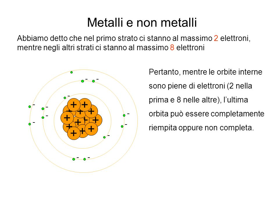 Abbiamo detto che nel primo strato ci stanno al massimo 2 elettroni, mentre negli altri strati ci stanno al massimo 8 elettroni + - - + + - ++ - - + -