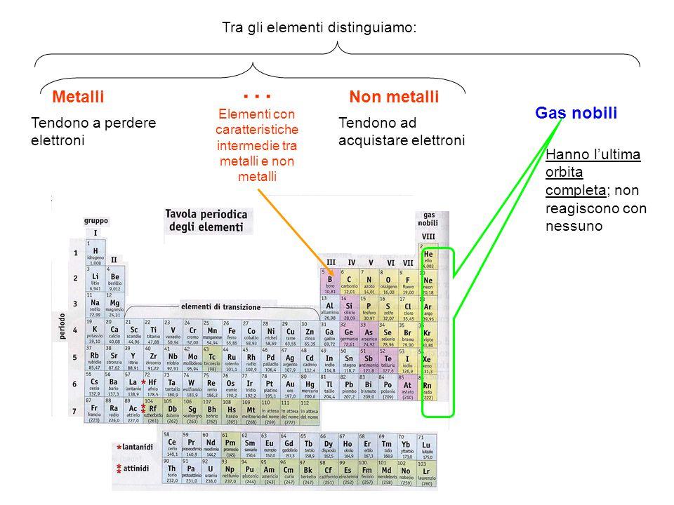 MetalliNon metalli Gas nobili Tra gli elementi distinguiamo: Tendono a perdere elettroni Tendono ad acquistare elettroni Hanno l'ultima orbita complet