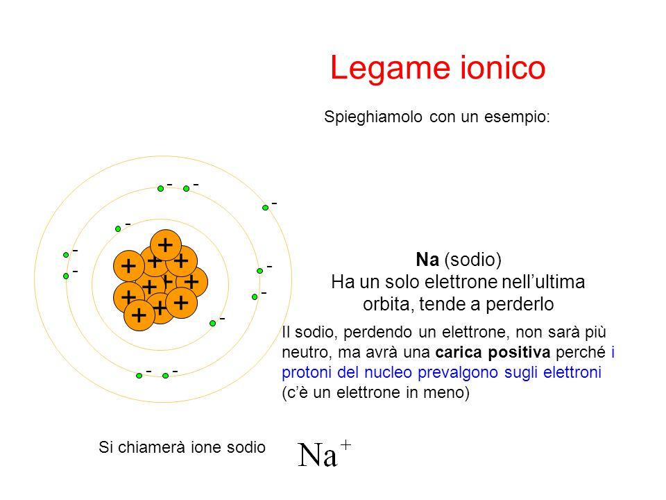 + - - + + - ++ - - + - + - + - + - + - - + Na (sodio) Ha un solo elettrone nell'ultima orbita, tende a perderlo Il sodio, perdendo un elettrone, non s