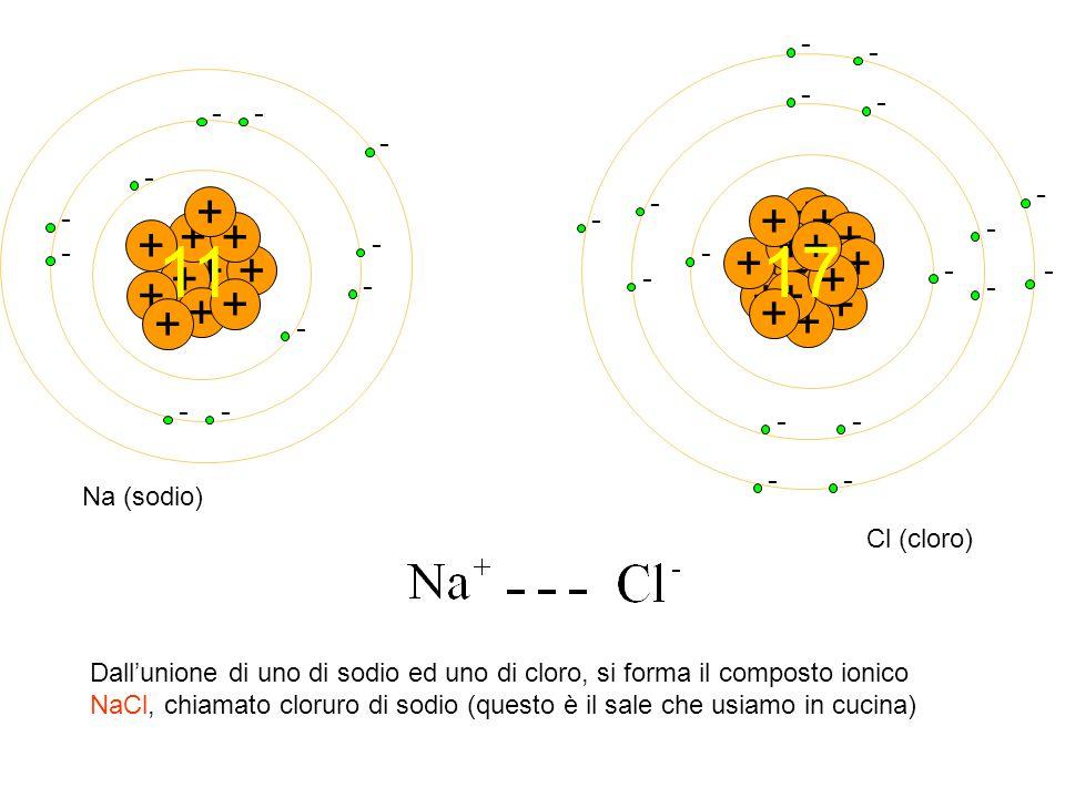 + - - + + - ++ - - + - + - + - + - + - - + Na (sodio) + + + + + + + + + + + + + + + + + 17 - - - - - - - - -- - - - - - -- Cl (cloro) Dall'unione di u