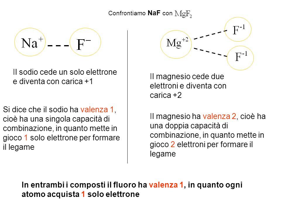 Confrontiamo NaF con Il sodio cede un solo elettrone e diventa con carica +1 Il magnesio cede due elettroni e diventa con carica +2 Si dice che il sod