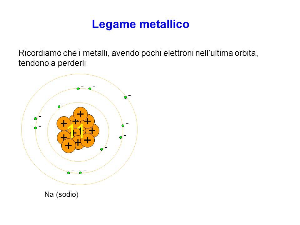 Legame metallico Ricordiamo che i metalli, avendo pochi elettroni nell'ultima orbita, tendono a perderli + - - + + - ++ - - + - + - + - + - + - - + Na