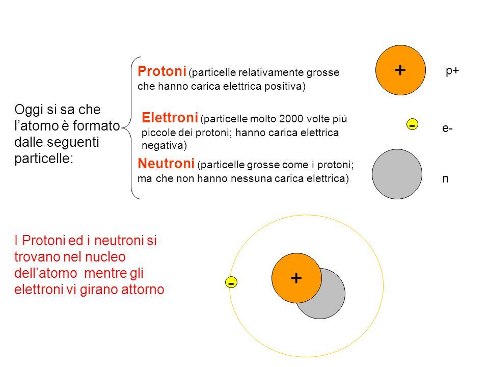 Oggi si sa che l'atomo è formato dalle seguenti particelle: Protoni (particelle relativamente grosse che hanno carica elettrica positiva) Elettroni (p