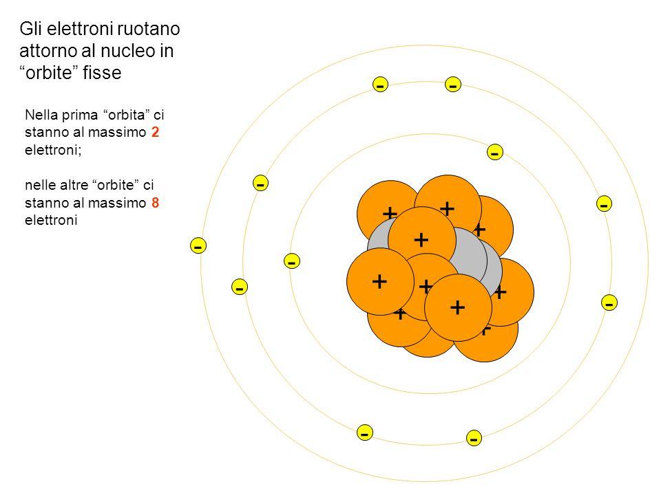 """+ + + + + + + + - + - + + - - - - -- - - - Gli elettroni ruotano attorno al nucleo in """"orbite"""" fisse Nella prima """"orbita"""" ci stanno al massimo 2 elett"""