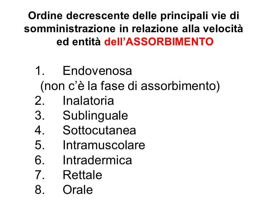 1.Endovenosa (non c'è la fase di assorbimento) 2.Inalatoria 3.Sublinguale 4.Sottocutanea 5.Intramuscolare 6.Intradermica 7.Rettale 8.Orale Ordine decr