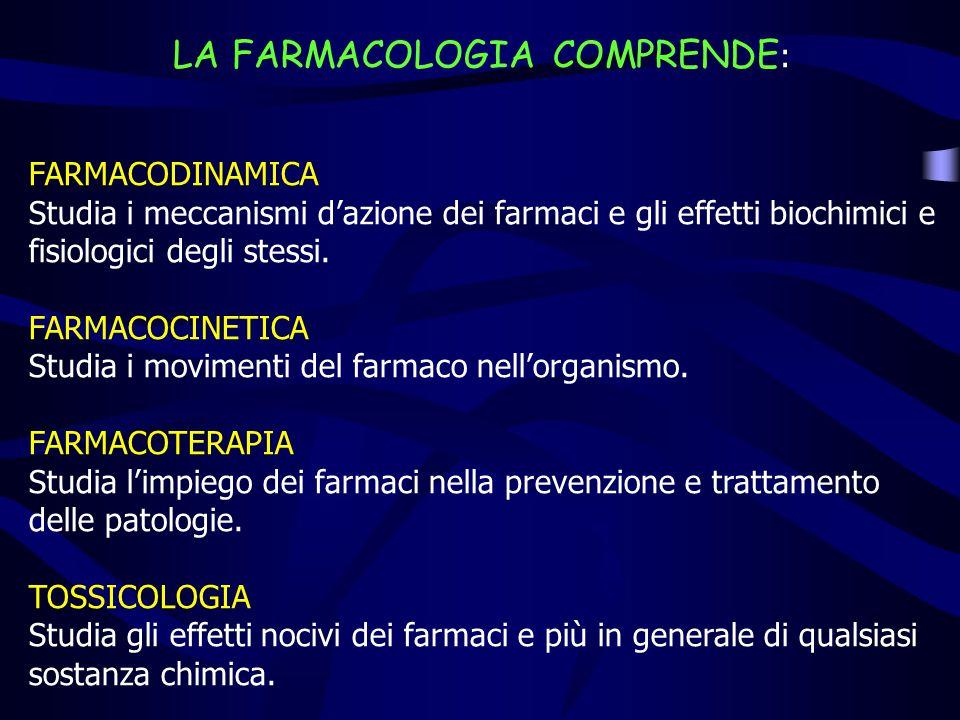Farmaco attivoMetabolita inattivo (caso più frequente) Farmaco inattivo (profarmaco)Metabolita attivo Farmaco attivoMetabolita attivo Farmaco attivoMetabolita tossico LE QUATTRO POSSIBILITÀ DI BIOTRASFORMAZIONE DEI FARMACI