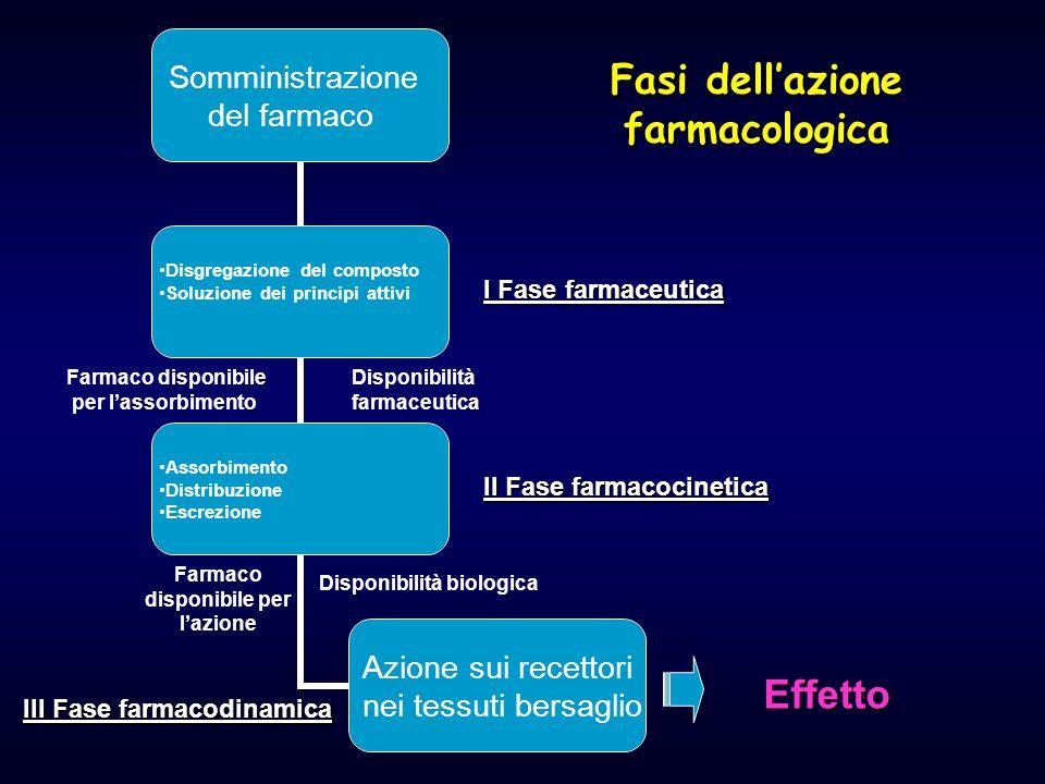 Fasi dell'azione farmacologica Somministrazione del farmaco Disgregazione del composto Soluzione dei principi attivi Assorbimento Distribuzione Escrez