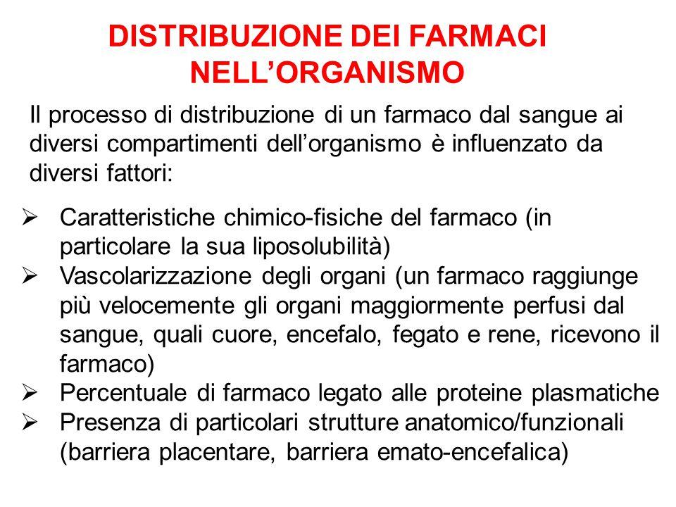  Caratteristiche chimico-fisiche del farmaco (in particolare la sua liposolubilità)  Vascolarizzazione degli organi (un farmaco raggiunge più veloce