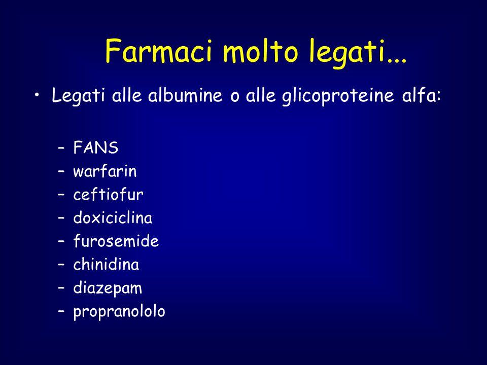 Farmaci molto legati... Legati alle albumine o alle glicoproteine alfa: –FANS –warfarin –ceftiofur –doxiciclina –furosemide –chinidina –diazepam –prop