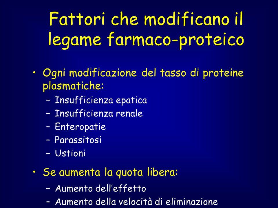Fattori che modificano il legame farmaco-proteico Ogni modificazione del tasso di proteine plasmatiche: –Insufficienza epatica –Insufficienza renale –