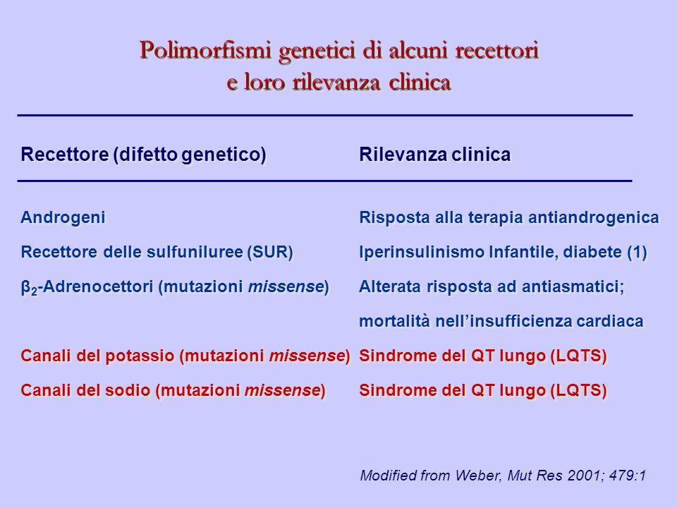 Recettore (difetto genetico) Rilevanza clinica Androgeni Risposta alla terapia antiandrogenica Recettore delle sulfuniluree (SUR) Iperinsulinismo Infa