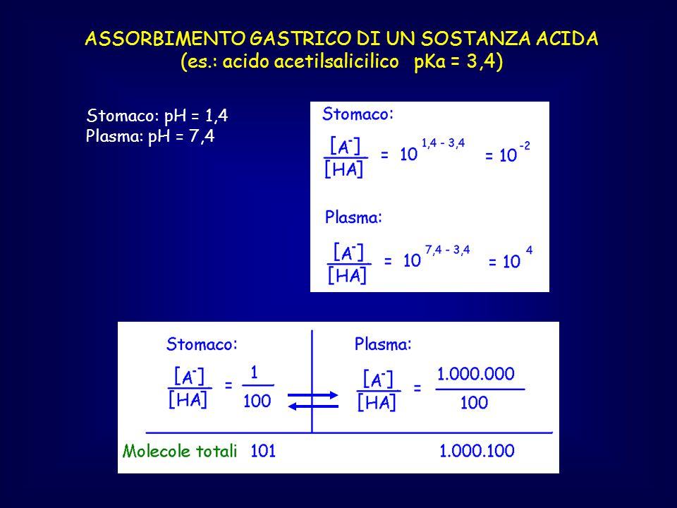 Supponiamo che il farmaco XXX dia una concentrazione plasmatica di 0,1 mg/ml dopo somministrazione di 1 g per via e.v.
