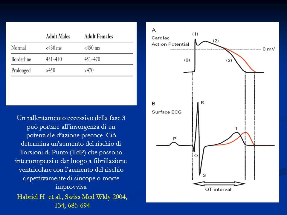 Habriel H et al., Swiss Med Wkly 2004, 134; 685-694 Un rallentamento eccessivo della fase 3 può portare all'insorgenza di un potenziale d'azione preco