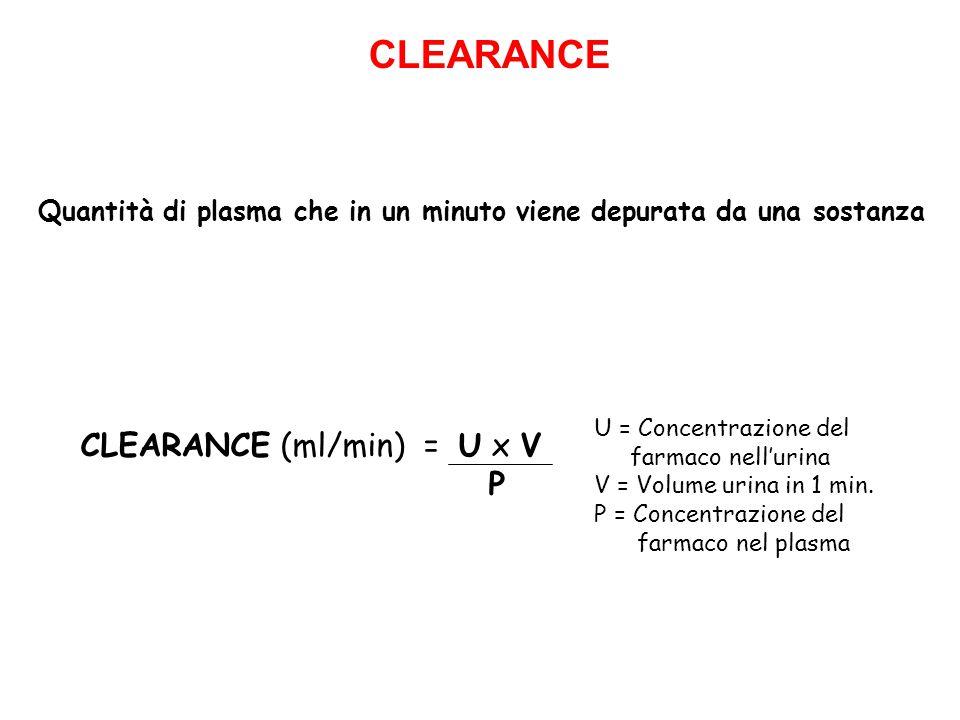 CLEARANCE (ml/min) = U x V P U = Concentrazione del farmaco nell'urina V = Volume urina in 1 min. P = Concentrazione del farmaco nel plasma Quantità d