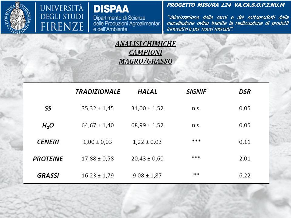 """ANALISI CHIMICHE CAMPIONI MAGRO/GRASSO PROGETTO MISURA 124 VA.CA.S.O.P.I.NU.M """"Valorizzazione delle carni e dei sottoprodotti della macellazione ovina"""