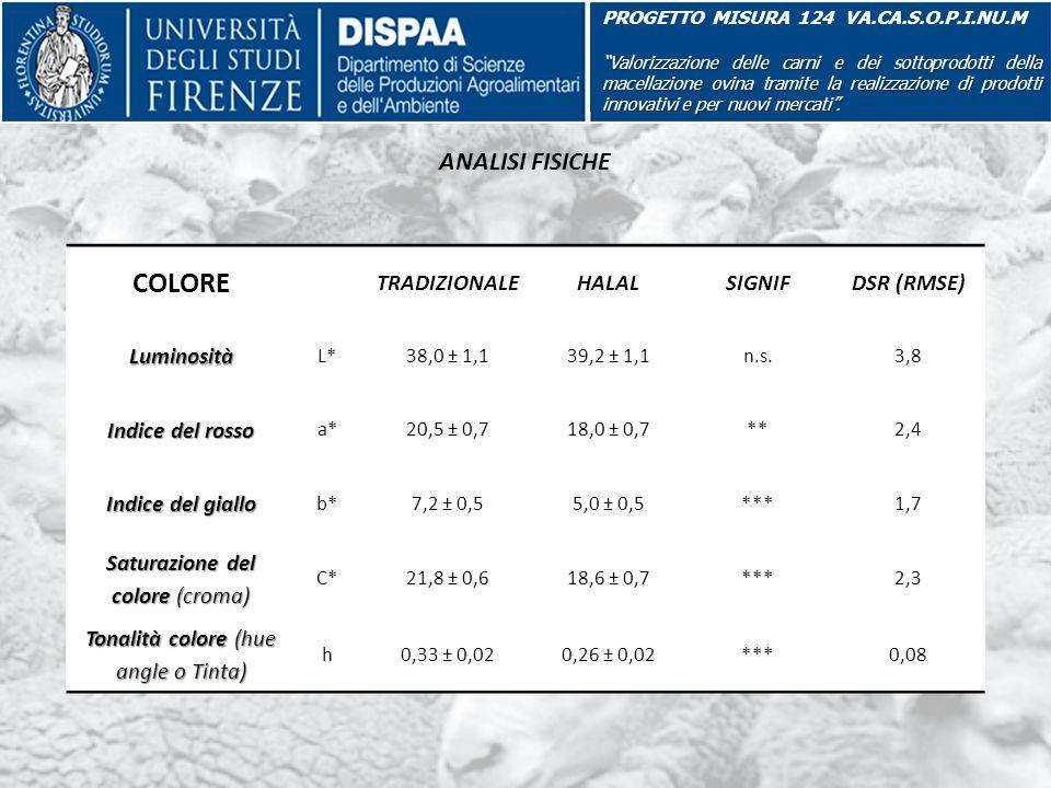 """ANALISI FISICHE PROGETTO MISURA 124 VA.CA.S.O.P.I.NU.M """"Valorizzazione delle carni e dei sottoprodotti della macellazione ovina tramite la realizzazio"""