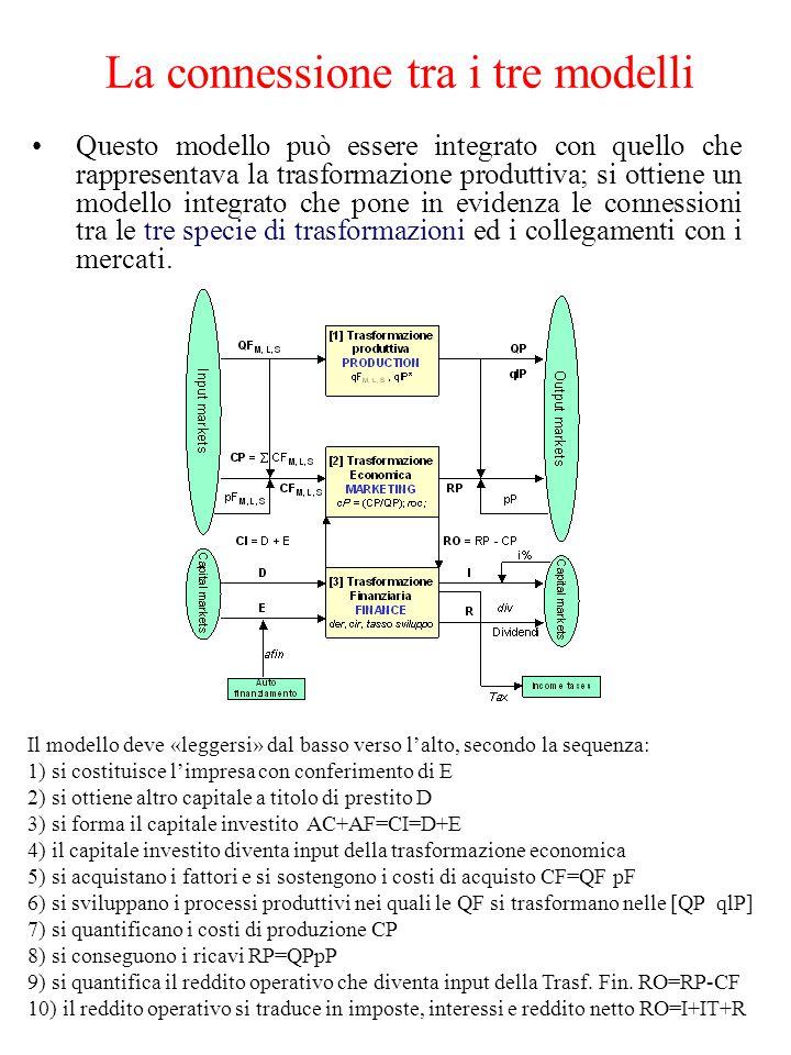 Questo modello può essere integrato con quello che rappresentava la trasformazione produttiva; si ottiene un modello integrato che pone in evidenza le connessioni tra le tre specie di trasformazioni ed i collegamenti con i mercati.