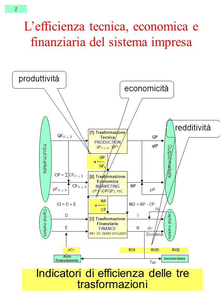 [1] Trasformazione Tecnica PRODUCTION qF M, L, S, qlP* [2] Trasformazione Economica MARKETING cP = (CP/QP); roc; [3] Trasformazione Finanziaria FINANCE der, cir, tasso sviluppo Input markets Output markets Capital markets QF M, L, S pF M, L, S QP pP CF M, L, S RP CP =  CF M, L, S RO = RP - CP D E I R CI = D + E i% Dividendi div qlP 7 QP  = QF L RP e = CP Income taxes ROI RODROE Auto finanziamento Tax afin Indicatori di efficienza delle tre trasformazioni produttività economicità redditività L'efficienza tecnica, economica e finanziaria del sistema impresa