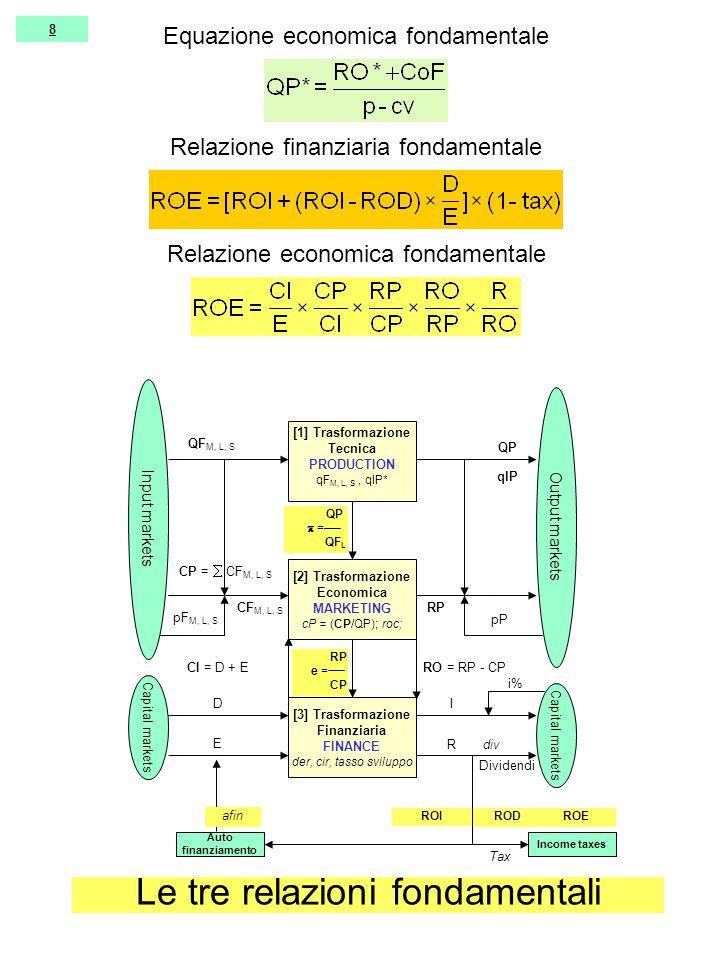 8 [1] Trasformazione Tecnica PRODUCTION qF M, L, S, qlP* [2] Trasformazione Economica MARKETING cP = (CP/QP); roc; [3] Trasformazione Finanziaria FINANCE der, cir, tasso sviluppo Input markets Output markets Capital markets QF M, L, S pF M, L, S QP pP CF M, L, S RP CP =  CF M, L, S RO = RP - CP D E I R CI = D + E i% Dividendi div qlP QP  = QF L RP e = CP Income taxes ROI RODROE Auto finanziamento Tax afin Relazione finanziaria fondamentale Relazione economica fondamentale Le tre relazioni fondamentali Equazione economica fondamentale