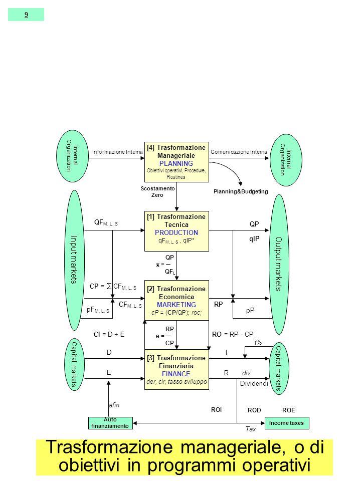 [4] Trasformazione Manageriale PLANNING Obiettivi operativi, Procedure, Routines [1] Trasformazione Tecnica PRODUCTION qF M, L, S, qlP* [2] Trasformazione Economica MARKETING cP = (CP/QP); roc; [3] Trasformazione Finanziaria FINANCE der, cir, tasso sviluppo Input markets Output markets Capital markets QF M, L, S pF M, L, S QP pP CF M, L, S RP CP =  CF M, L, S RO = RP - CP D E I R CI = D + E RP e = CP i% Income taxes Planning&Budgeting Scostamento Zero Internal Organization Informazione InternaComunicazione Interna Dividendi QP  = QF L ROI RODROE Auto finanziamento Tax afin div qlP 9 Trasformazione manageriale, o di obiettivi in programmi operativi