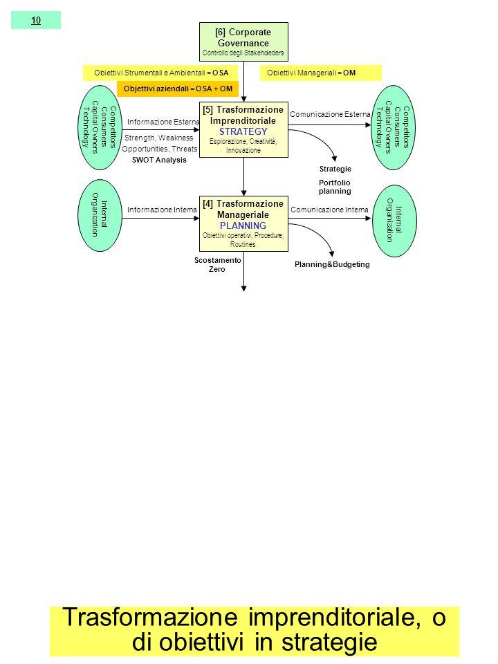 [5] Trasformazione Imprenditoriale STRATEGY Esplorazione, Creatività, Innovazione [4] Trasformazione Manageriale PLANNING Obiettivi operativi, Procedure, Routines Competitors Consumers Capital Owners Technology Comunicazione Esterna Objettivi aziendali = OSA + OM Strategie Portfolio planning Planning&Budgeting Scostamento Zero Internal Organization Informazione Interna Informazione Esterna Strength, Weakness Opportunities, Threats SWOT Analysis Comunicazione Interna Competitors Consumers Capital Owners Technology [6] Corporate Governance Controllo degli Stakeholeders Obiettivi Manageriali = OM Obiettivi Strumentali e Ambientali = OSA 10 Trasformazione imprenditoriale, o di obiettivi in strategie