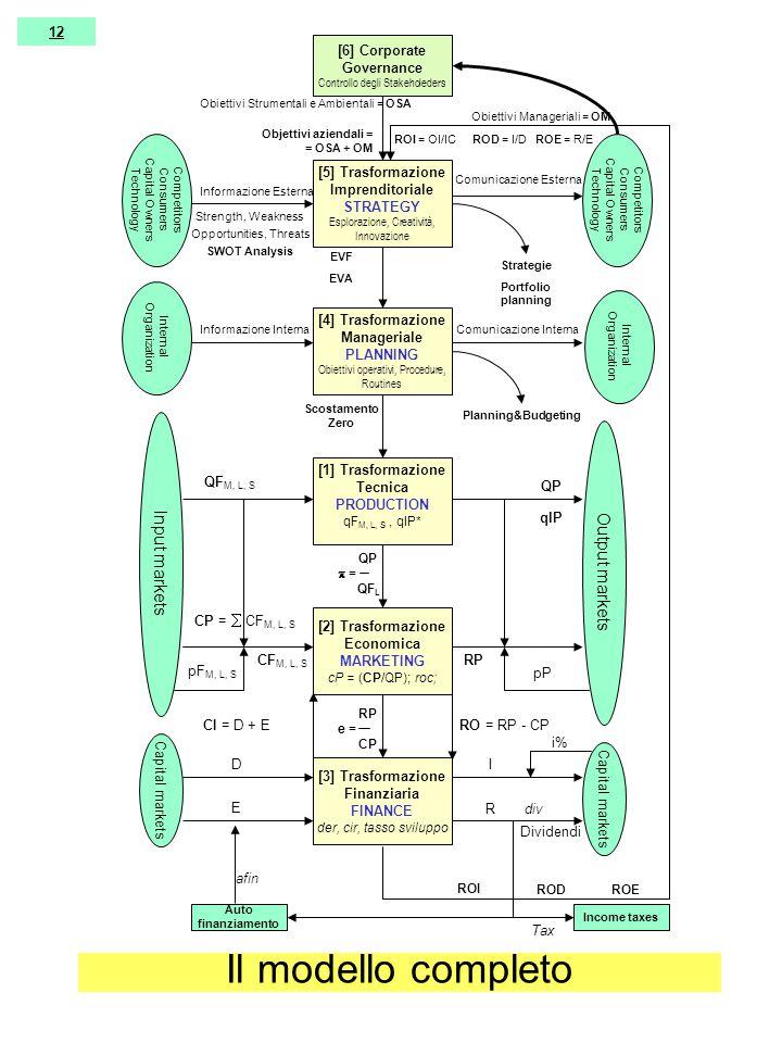 [5] Trasformazione Imprenditoriale STRATEGY Esplorazione, Creatività, Innovazione [4] Trasformazione Manageriale PLANNING Obiettivi operativi, Procedure, Routines [1] Trasformazione Tecnica PRODUCTION qF M, L, S, qlP* [2] Trasformazione Economica MARKETING cP = (CP/QP); roc; [3] Trasformazione Finanziaria FINANCE der, cir, tasso sviluppo Input markets Output markets Capital markets Competitors Consumers Capital Owners Technology Capital markets QF M, L, S pF M, L, S QP pP CF M, L, S RP CP =  CF M, L, S RO = RP - CP D E I R CI = D + E RP e = CP ROI = OI/IC ROD = I/D ROE = R/E i% Income taxes Comunicazione Esterna Objettivi aziendali = = OSA + OM Strategie Portfolio planning EVF EVA Planning&Budgeting Scostamento Zero Internal Organization Informazione Interna Informazione Esterna Strength, Weakness Opportunities, Threats SWOT Analysis Comunicazione Interna Competitors Consumers Capital Owners Technology Dividendi QP  = QF L ROI RODROE Auto finanziamento Tax afin div [6] Corporate Governance Controllo degli Stakeholeders Obiettivi Manageriali = OM Obiettivi Strumentali e Ambientali = OSA qlP 12 Il modello completo