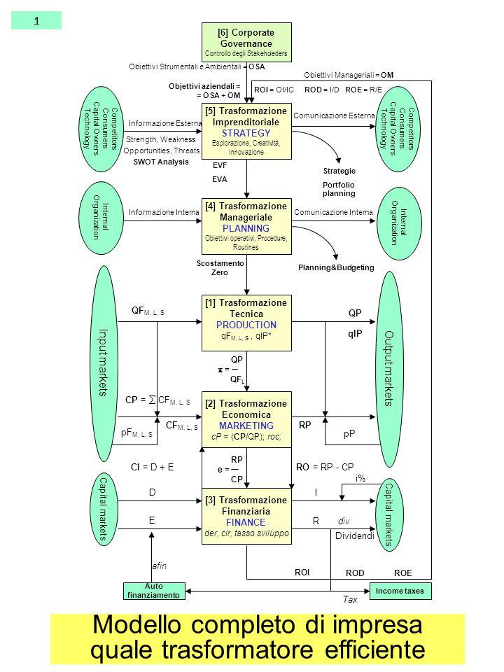 [5] Trasformazione Imprenditoriale STRATEGY Esplorazione, Creatività, Innovazione [4] Trasformazione Manageriale PLANNING Obiettivi operativi, Procedure, Routines [1] Trasformazione Tecnica PRODUCTION qF M, L, S, qlP* [2] Trasformazione Economica MARKETING cP = (CP/QP); roc; [3] Trasformazione Finanziaria FINANCE der, cir, tasso sviluppo Input markets Output markets Capital markets Competitors Consumers Capital Owners Technology Capital markets QF M, L, S pF M, L, S QP pP CF M, L, S RP CP =  CF M, L, S RO = RP - CP D E I R CI = D + E RP e = CP ROI = OI/IC ROD = I/D ROE = R/E i% Income taxes Comunicazione Esterna Objettivi aziendali = = OSA + OM Strategie Portfolio planning EVF EVA Planning&Budgeting Scostamento Zero Internal Organization Informazione Interna Informazione Esterna Strength, Weakness Opportunities, Threats SWOT Analysis Comunicazione Interna Competitors Consumers Capital Owners Technology Dividendi QP  = QF L ROI RODROE Auto finanziamento Tax afin div [6] Corporate Governance Controllo degli Stakeholeders Obiettivi Manageriali = OM Obiettivi Strumentali e Ambientali = OSA qlP 1 Modello completo di impresa quale trasformatore efficiente