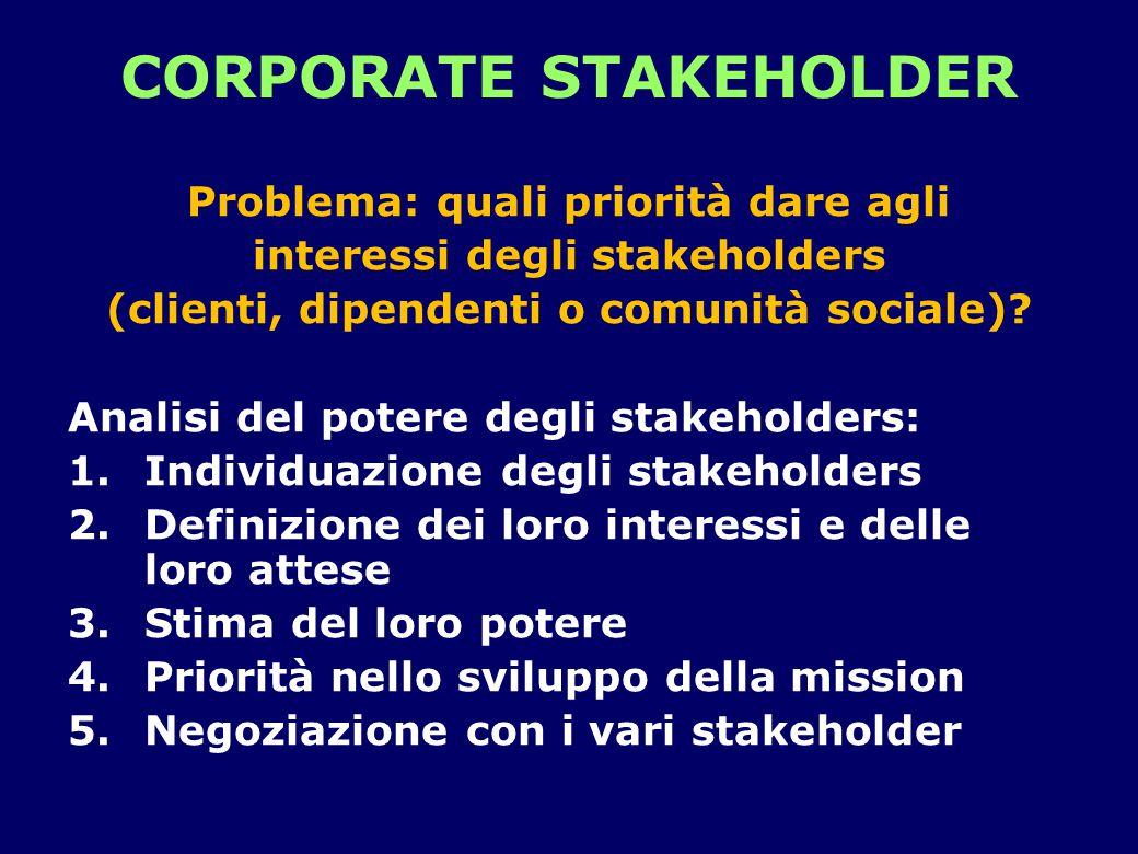 CORPORATE STAKEHOLDER Problema: quali priorità dare agli interessi degli stakeholders (clienti, dipendenti o comunità sociale)? Analisi del potere deg