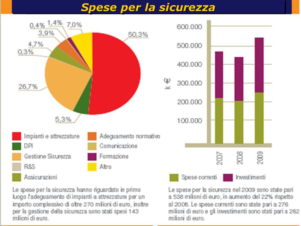 Indicatori sostenibilità Gruppo Eni Spese per la sicurezza