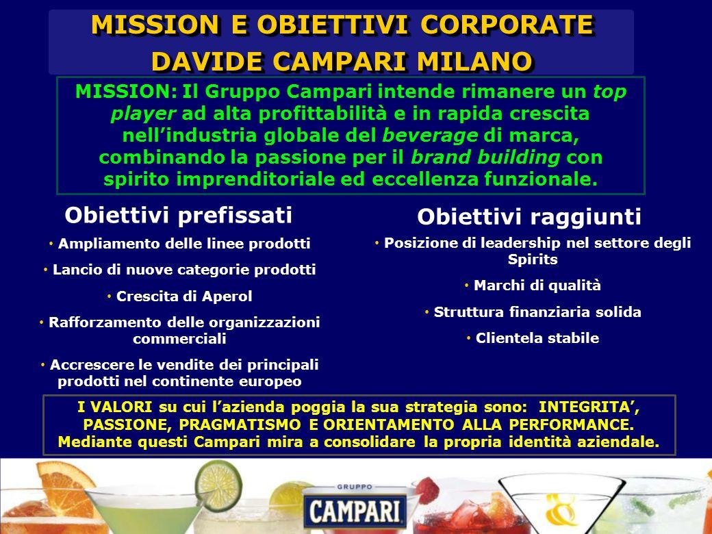 Obiettivi prefissati Ampliamento delle linee prodotti Lancio di nuove categorie prodotti Crescita di Aperol Rafforzamento delle organizzazioni commerc