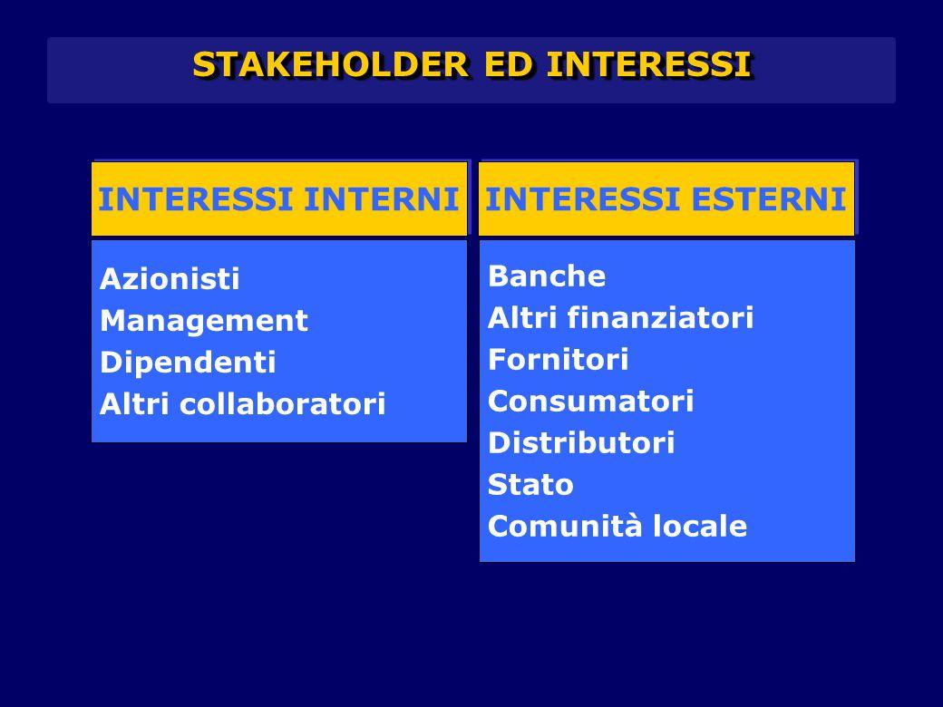 STAKEHOLDER ED INTERESSI INTERESSI INTERNI INTERESSI ESTERNI Azionisti Management Dipendenti Altri collaboratori Banche Altri finanziatori Fornitori C