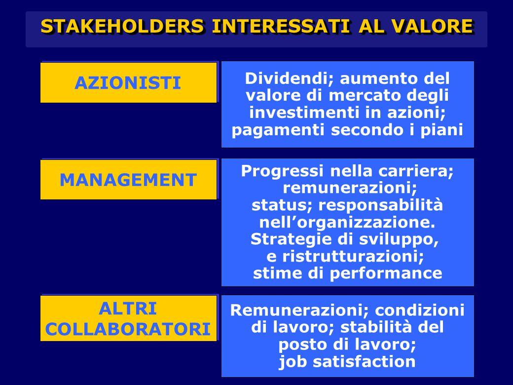 AZIONISTI Dividendi; aumento del valore di mercato degli investimenti in azioni; pagamenti secondo i piani MANAGEMENT ALTRI COLLABORATORI ALTRI COLLAB