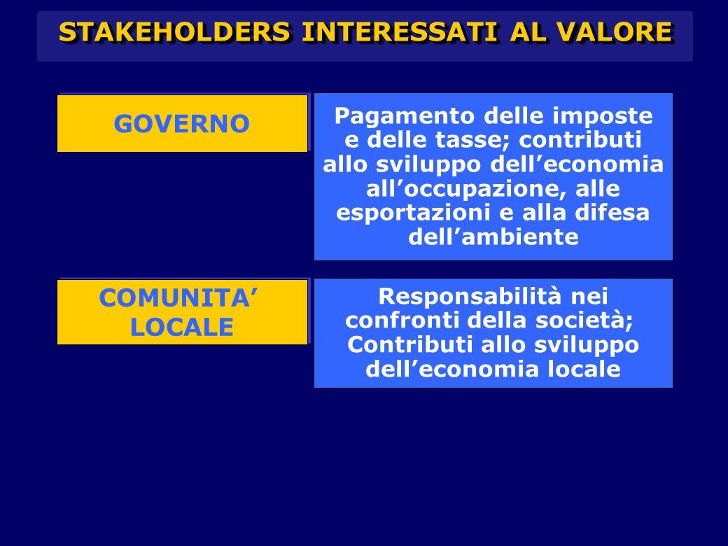 CORPORATE STAKEHOLDER Problema: quali priorità dare agli interessi degli stakeholders (clienti, dipendenti o comunità sociale).