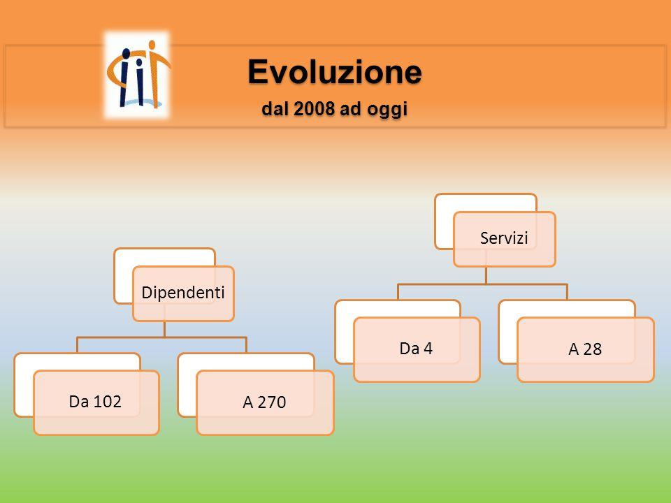Evoluzione dal 2008 ad oggi Evoluzione dal 2008 ad oggi Dipendenti Da 102 A 270 Servizi Da 4 A 28