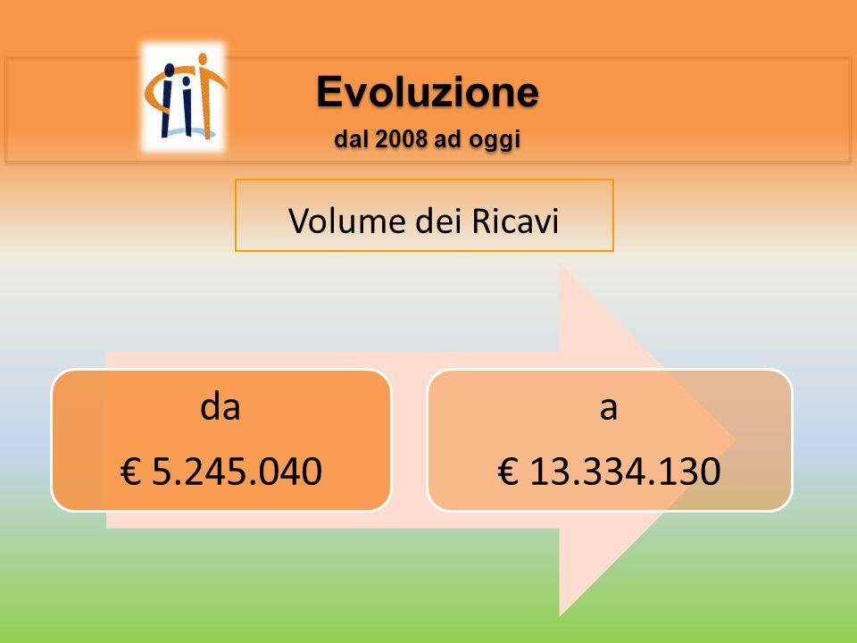 Evoluzione dal 2008 ad oggi Evoluzione dal 2008 ad oggi Volume dei Ricavi da € 5.245.040 a € 13.334.130