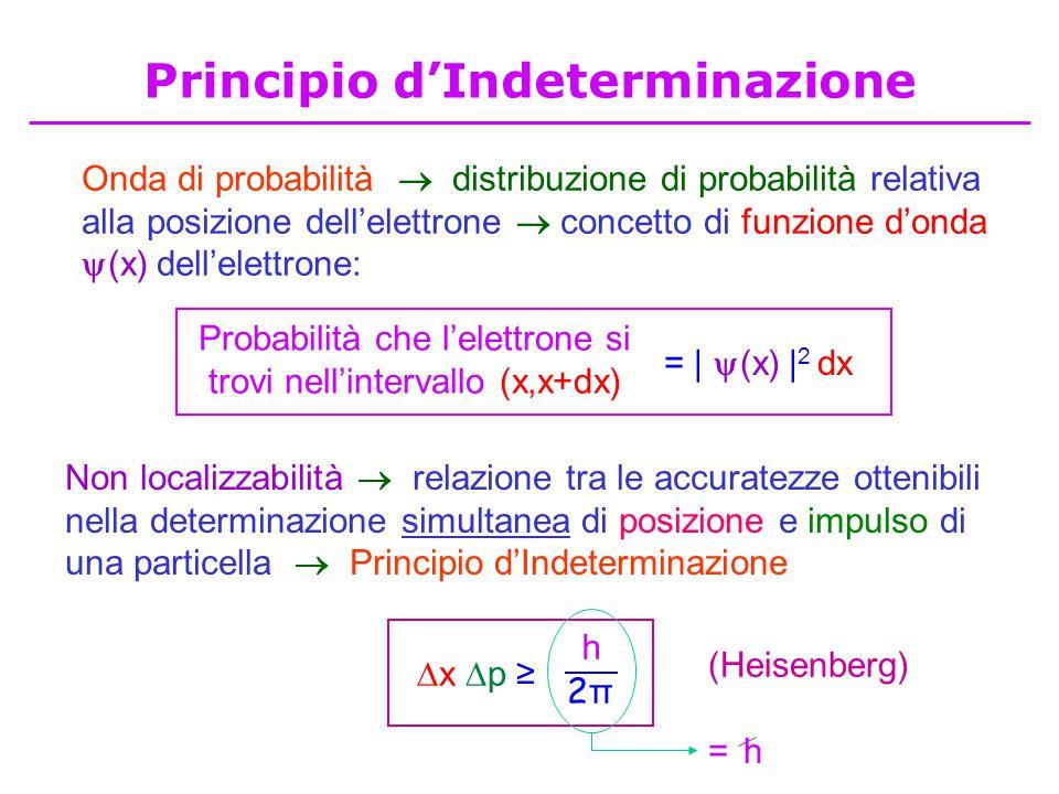 Principio d'Indeterminazione Onda di probabilità  distribuzione di probabilità relativa alla posizione dell'elettrone  concetto di funzione d'onda  (x) dell'elettrone: Non localizzabilità  relazione tra le accuratezze ottenibili nella determinazione simultanea di posizione e impulso di una particella  Principio d'Indeterminazione (Heisenberg) x p ≥x p ≥ h 2π2π Probabilità che l'elettrone si trovi nell'intervallo (x,x+dx) = |  (x) | 2 dx h=