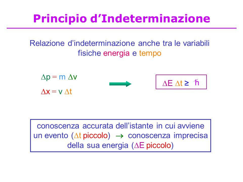 Relazione d'indeterminazione anche tra le variabili fisiche energia e tempo  p = m  v  x = v  t conoscenza accurata dell'istante in cui avviene un evento (  t piccolo)  conoscenza imprecisa della sua energia (  E piccolo)  E  t ≥ h Principio d'Indeterminazione