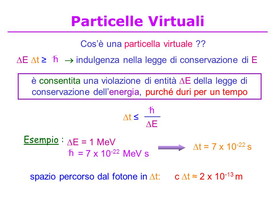 Cos'è una particella virtuale ??  indulgenza nella legge di conservazione di E è consentita una violazione di entità  E della legge di conservazione