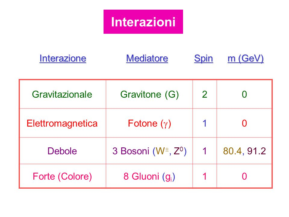 GravitazionaleGravitone (G)20 Elettromagnetica Fotone (  ) 10 Debole3 Bosoni (W , Z 0 )180.4, 91.2 Forte (Colore)8 Gluoni (g i )10 InterazioneMediatoreSpin m (GeV) Interazioni