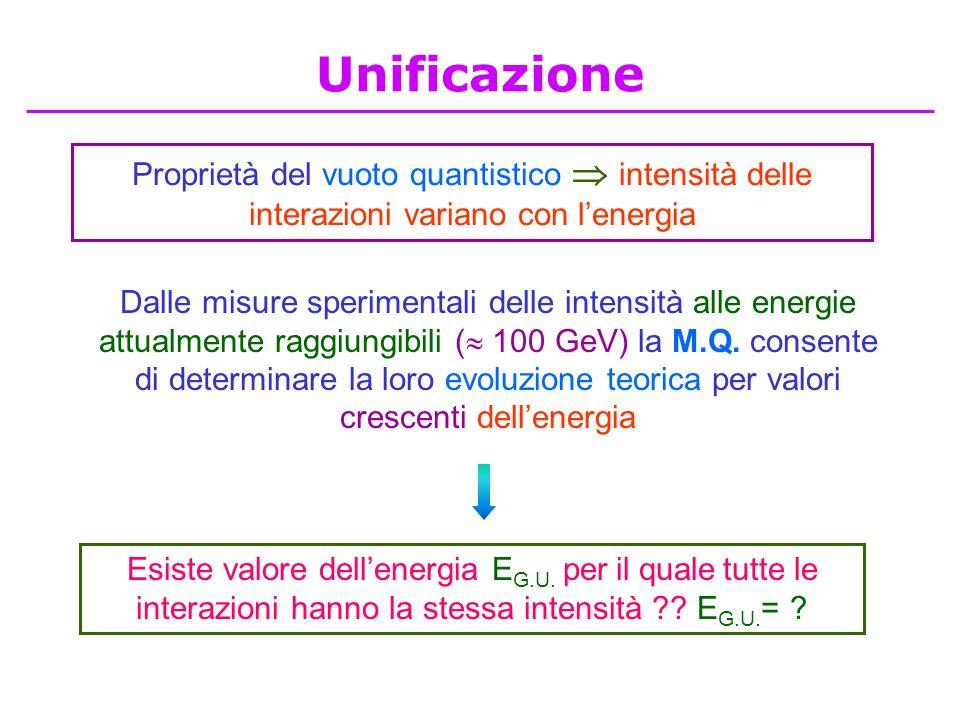 Proprietà del vuoto quantistico  intensità delle interazioni variano con l'energia Dalle misure sperimentali delle intensità alle energie attualmente raggiungibili (  100 GeV) la M.Q.
