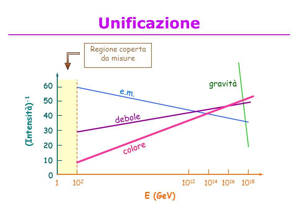 Regione coperta da misure gravità E (GeV) 10 2 10 12 10 14 10 16 10 18 1 e.m. debole colore (Intensità) -1 10 0 50 20 30 40 60 Unificazione