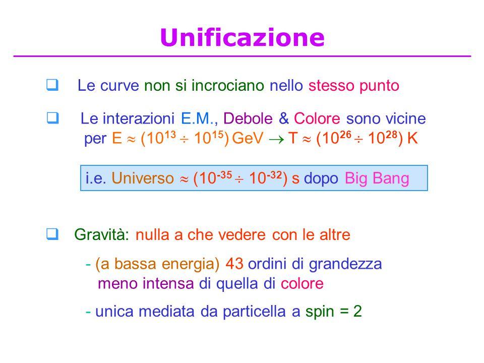  Le curve non si incrociano nello stesso punto  Le interazioni E.M., Debole & Colore sono vicine per E  (10 13  10 15 ) GeV  T  (10 26  10 28 )