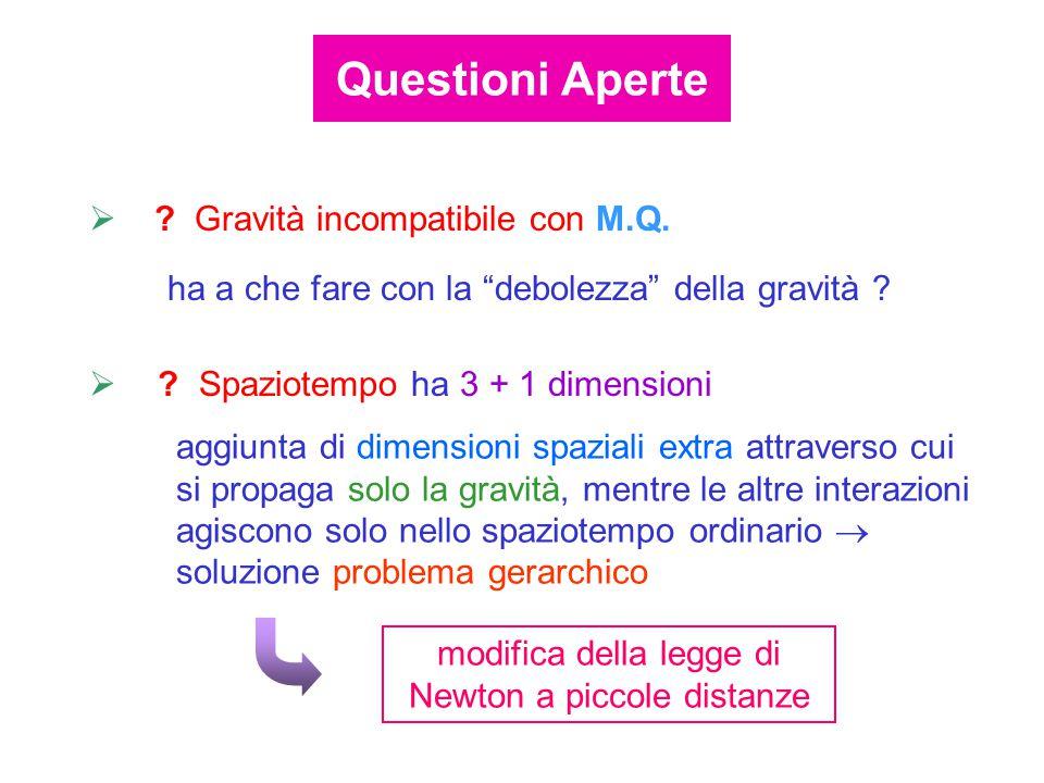  ? Gravità incompatibile con M.Q. Questioni Aperte  ? Spaziotempo ha 3 + 1 dimensioni aggiunta di dimensioni spaziali extra attraverso cui si propag