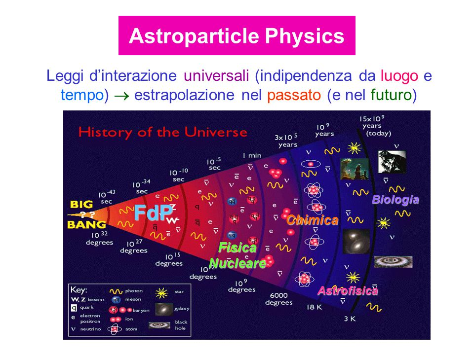 Leggi d'interazione universali (indipendenza da luogo e tempo)  estrapolazione nel passato (e nel futuro) Astrofisica Biologia Fisica Nucleare FdP Chimica Astroparticle Physics