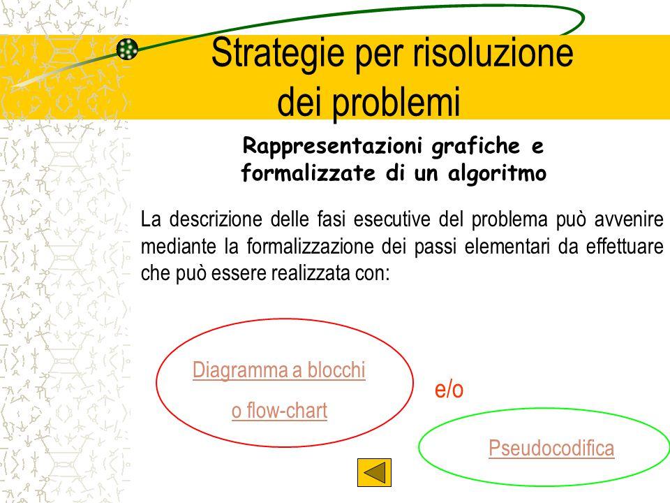 Strategie per risoluzione dei problemi Rappresentazioni grafiche e formalizzate di un algoritmo Diagramma a blocchi o flow-chart La descrizione delle