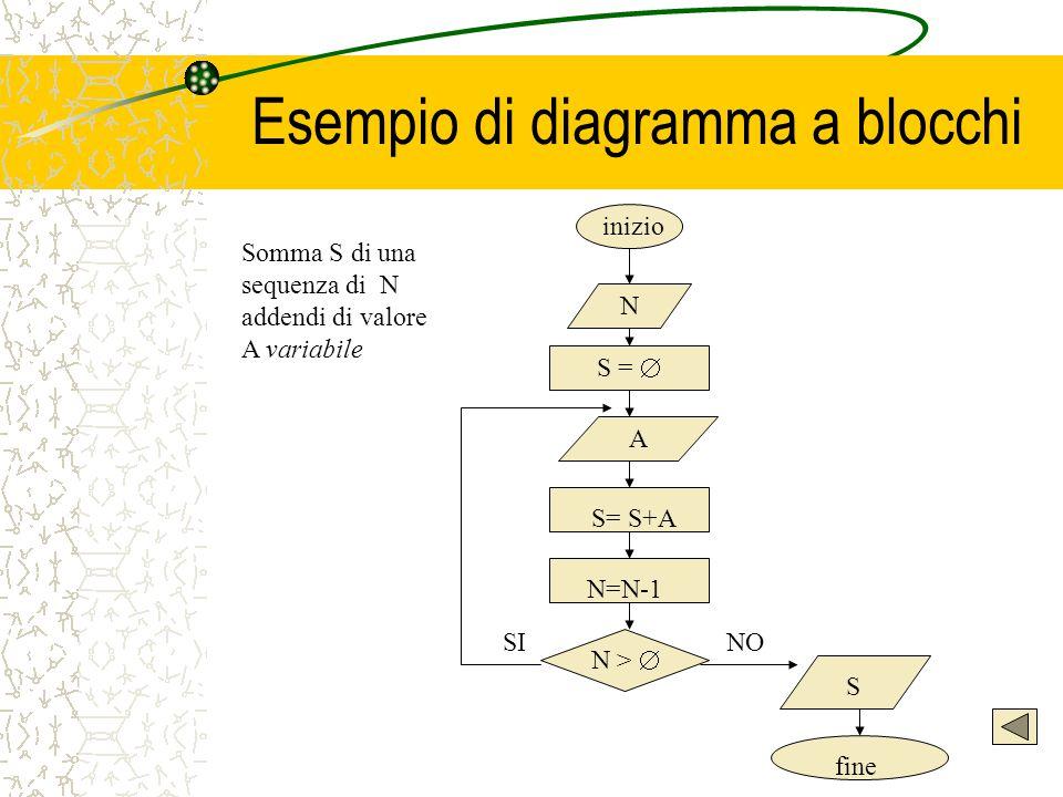 Esempio di diagramma a blocchi N S =  A S= S+A N=N-1 N >  S fine NO SI inizio Somma S di una sequenza di N addendi di valore A variabile