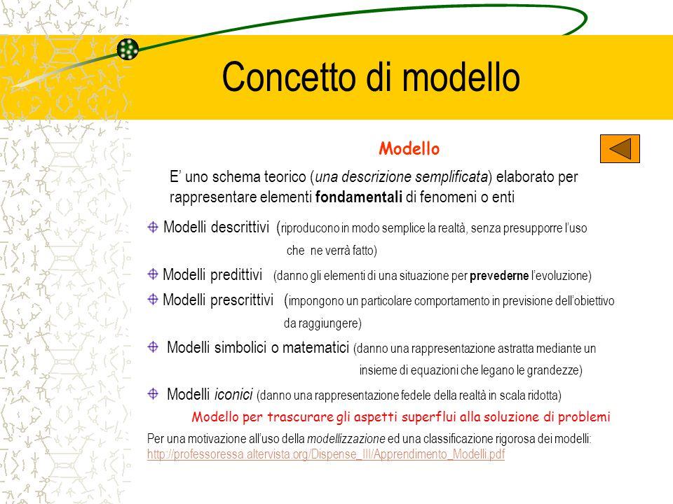 Concetto di modello Modello E' uno schema teorico ( una descrizione semplificata ) elaborato per rappresentare elementi fondamentali di fenomeni o ent