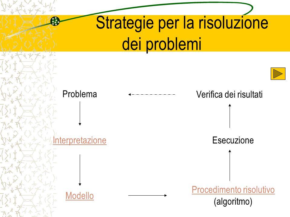 Strategie per la risoluzione dei problemi Problema Interpretazione Modello Procedimento risolutivo Procedimento risolutivo (algoritmo) Esecuzione Veri