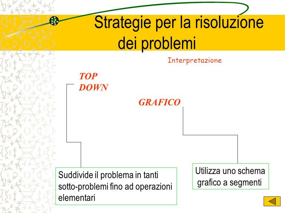 Strategie per la risoluzione dei problemi TOP DOWN Suddivide il problema in tanti sotto-problemi fino ad operazioni elementari Utilizza uno schema gra